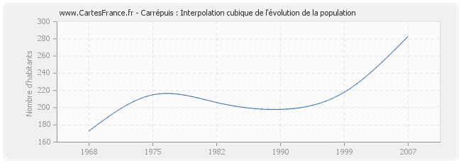 Carrépuis : Interpolation cubique de l'évolution de la population