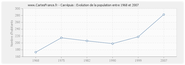 Population Carrépuis