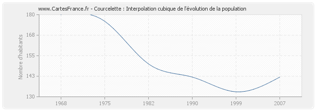 Courcelette : Interpolation cubique de l'évolution de la population