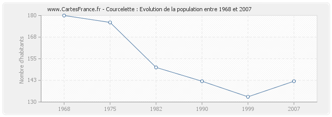 Population Courcelette