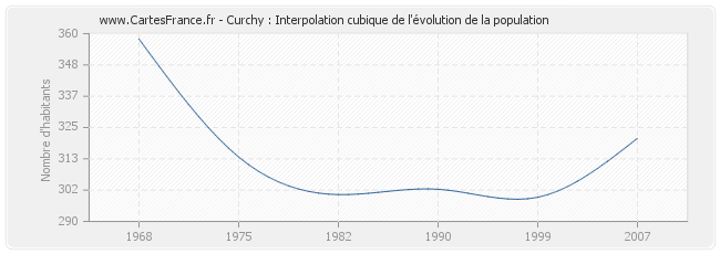Curchy : Interpolation cubique de l'évolution de la population