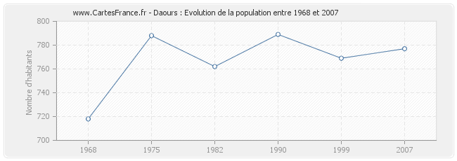 Population Daours