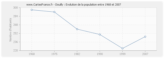 Population Douilly