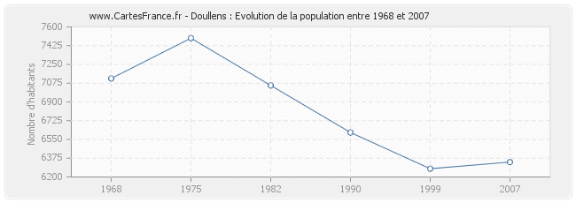 Population Doullens