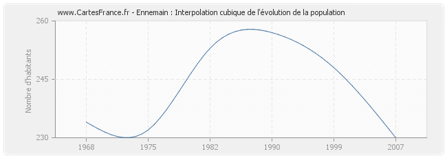 Ennemain : Interpolation cubique de l'évolution de la population