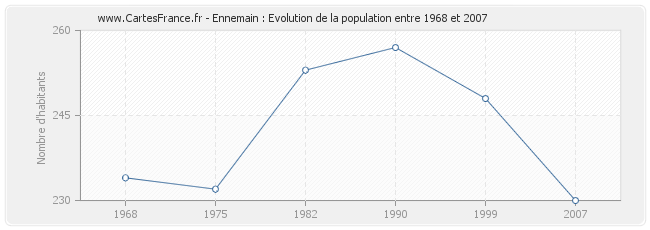 Population Ennemain