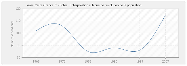Folies : Interpolation cubique de l'évolution de la population