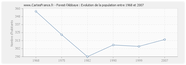 Population Forest-l'Abbaye