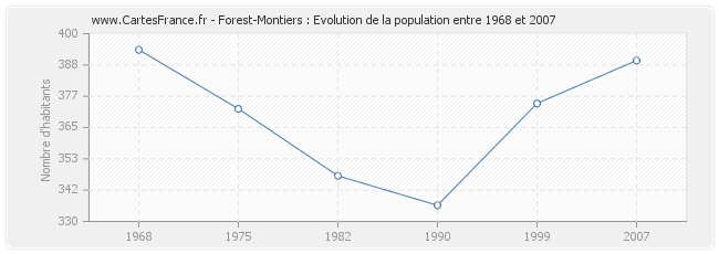 Population Forest-Montiers