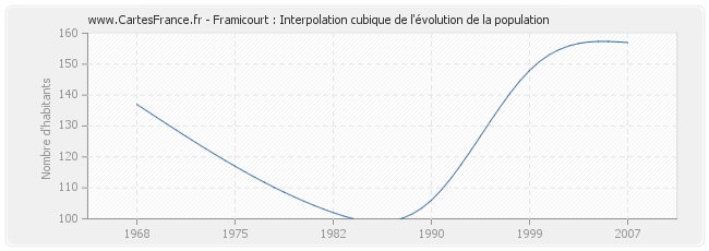 Framicourt : Interpolation cubique de l'évolution de la population