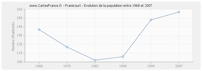 Population Framicourt