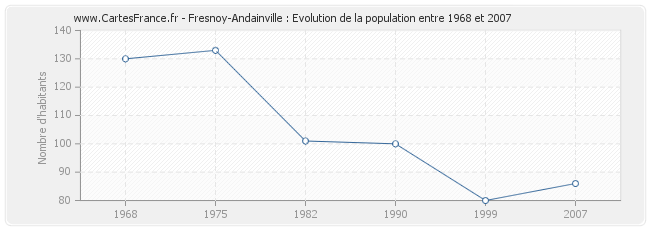 Population Fresnoy-Andainville