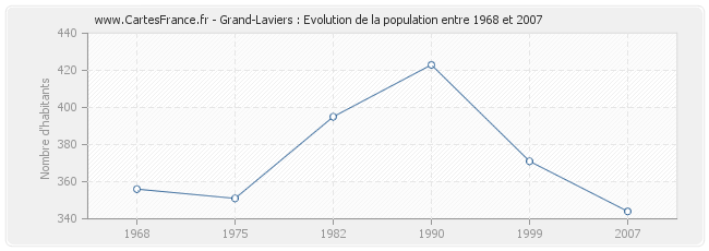 Population Grand-Laviers