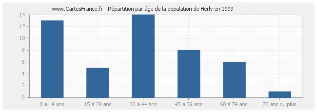 Répartition par âge de la population de Herly en 1999