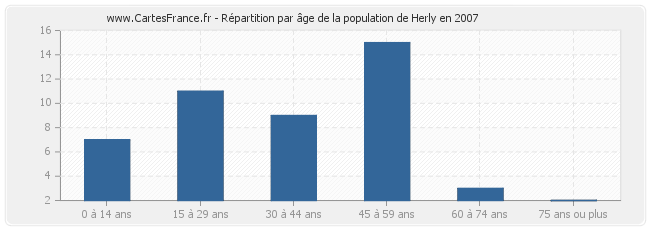 Répartition par âge de la population de Herly en 2007