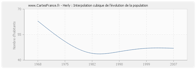 Herly : Interpolation cubique de l'évolution de la population