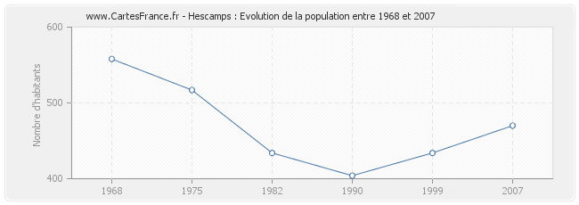 Population Hescamps