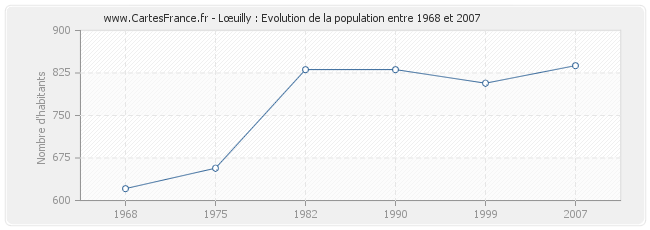 Population Lœuilly