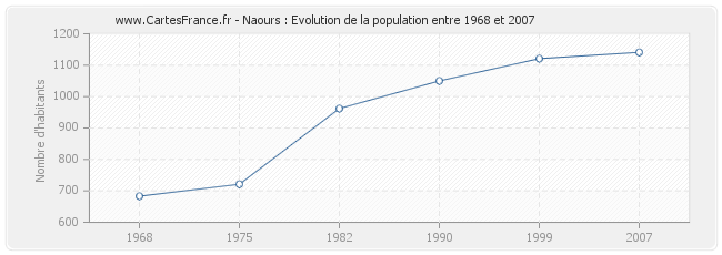 Population Naours