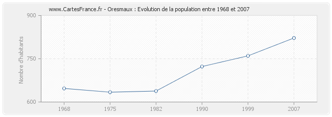 Population Oresmaux
