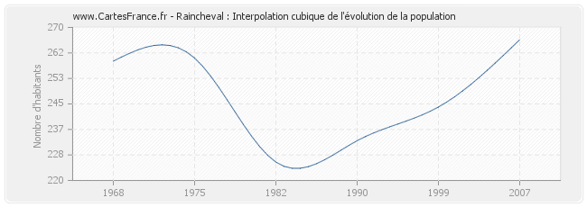 Raincheval : Interpolation cubique de l'évolution de la population