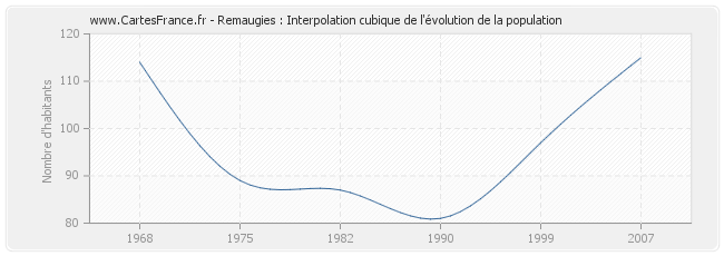 Remaugies : Interpolation cubique de l'évolution de la population