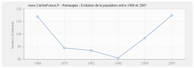 Population Remaugies