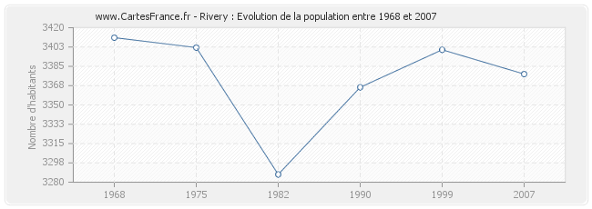 Population Rivery