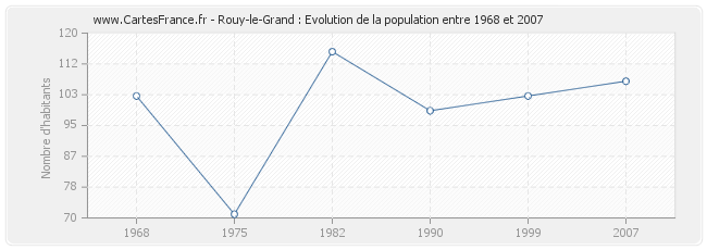 Population Rouy-le-Grand