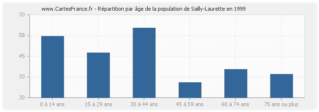 Répartition par âge de la population de Sailly-Laurette en 1999