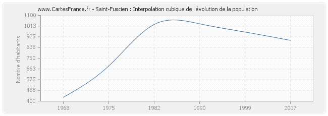 Saint-Fuscien : Interpolation cubique de l'évolution de la population
