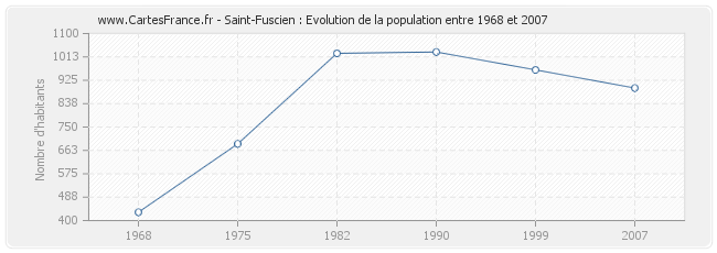 Population Saint-Fuscien