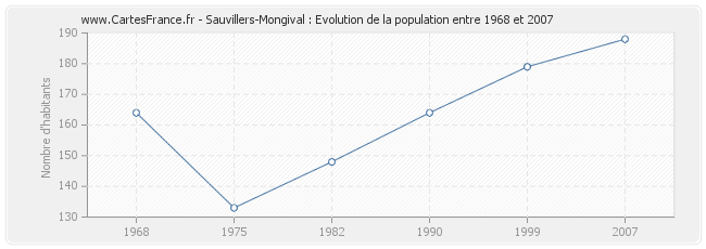 Population Sauvillers-Mongival