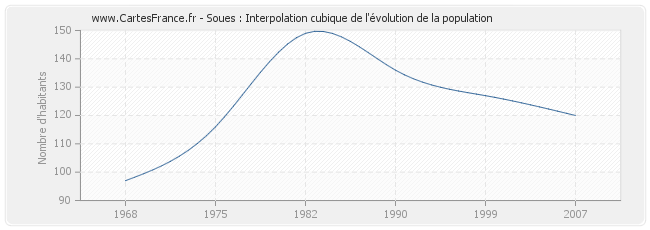 Soues : Interpolation cubique de l'évolution de la population