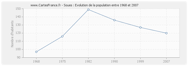 Population Soues