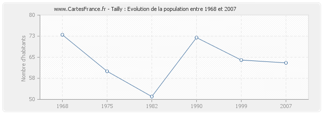 Population Tailly