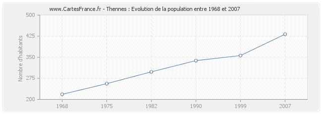 Population Thennes