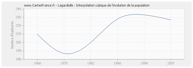 Lagardiolle : Interpolation cubique de l'évolution de la population