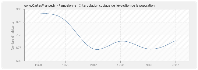 Pampelonne : Interpolation cubique de l'évolution de la population
