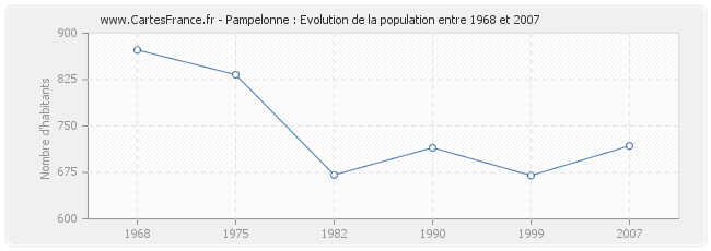 Population Pampelonne