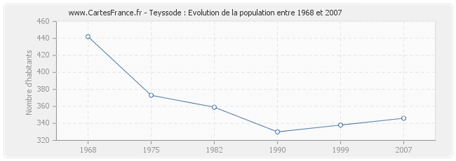 Population Teyssode