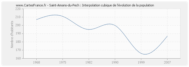 Saint-Amans-du-Pech : Interpolation cubique de l'évolution de la population