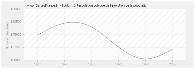 Toulon : Interpolation cubique de l'évolution de la population