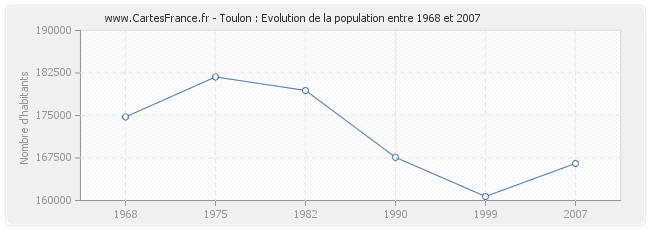 Population Toulon