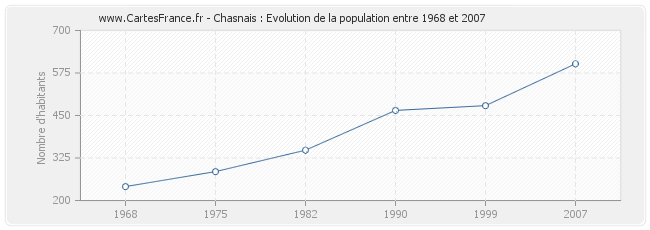 Population Chasnais