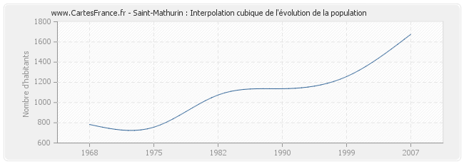 Saint-Mathurin : Interpolation cubique de l'évolution de la population