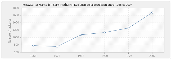 Population Saint-Mathurin