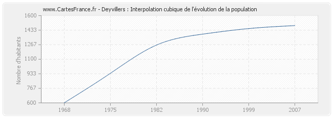 Deyvillers : Interpolation cubique de l'évolution de la population
