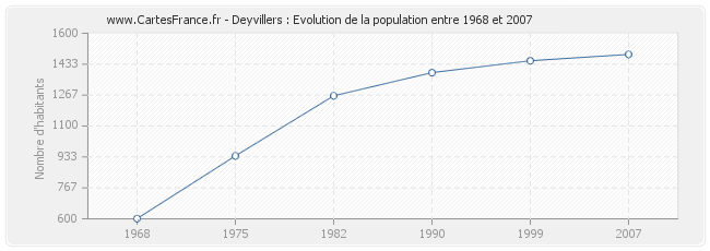 Population Deyvillers
