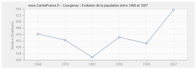 Population Courgenay
